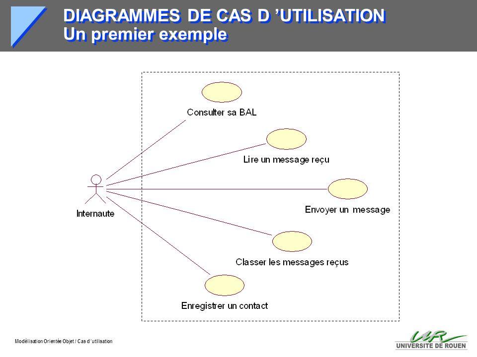 Modélisation Orientée Objet / Cas d utilisation MODELISATION DES SCENARIOS Cas d utilisation et scénarios Un scénario est une série d événements ordonnés dans le temps, simulant une exécution particulière du système.