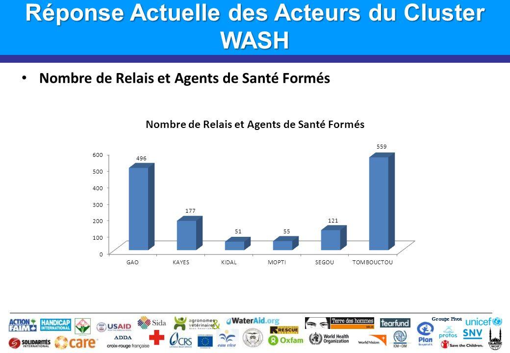Groupe Pivot ADDA Réponse Actuelle des Acteurs du Cluster WASH Nombre de Relais et Agents de Santé Formés