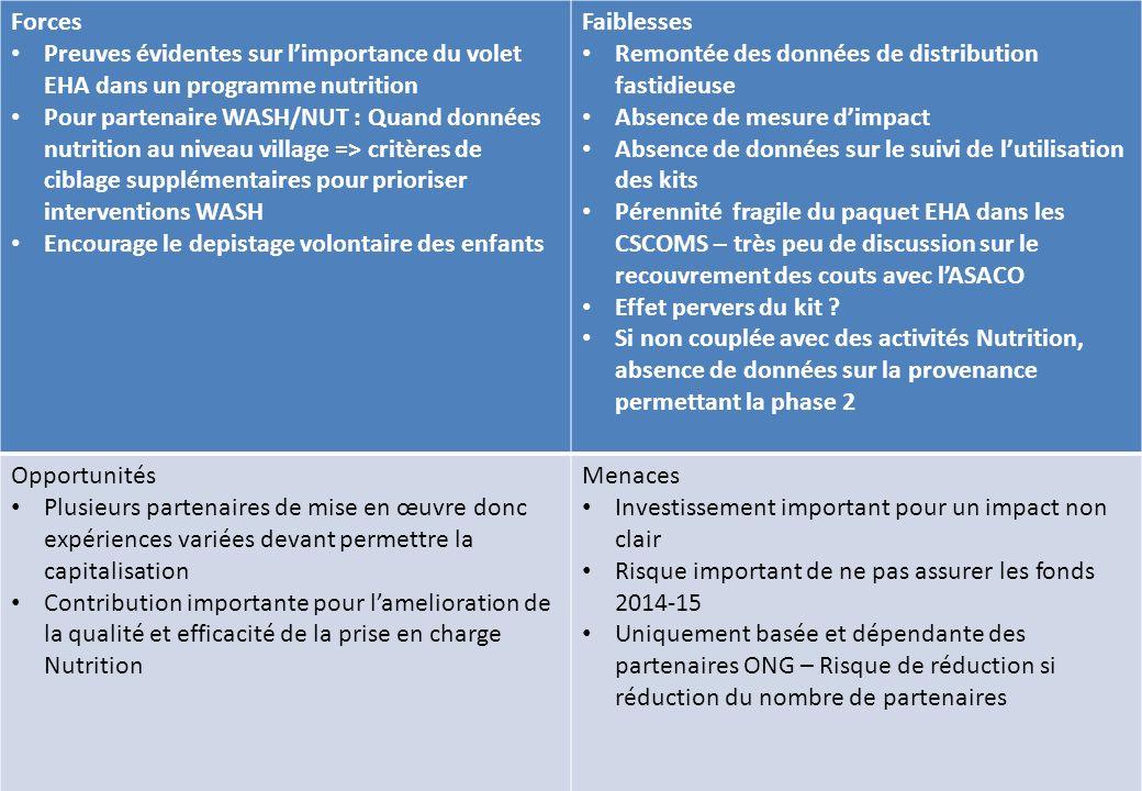 Carte de presence des acteurs Forces Preuves évidentes sur limportance du volet EHA dans un programme nutrition Pour partenaire WASH/NUT : Quand donné