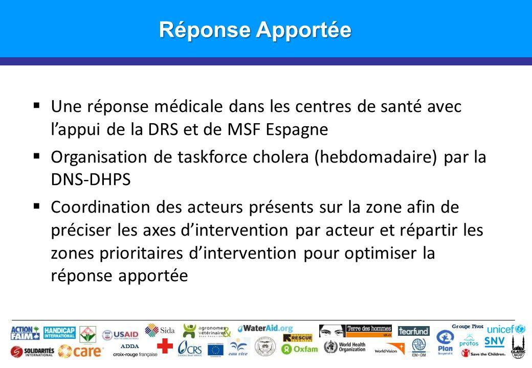 Groupe Pivot ADDA Introduction Réponse Apportée Une réponse médicale dans les centres de santé avec lappui de la DRS et de MSF Espagne Organisation de