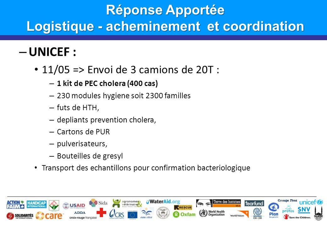 Groupe Pivot ADDA Introduction Réponse Apportée Logistique - acheminement et coordination – UNICEF : 11/05 => Envoi de 3 camions de 20T : – 1 kit de P