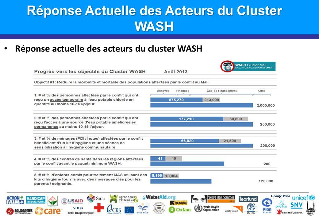 Groupe Pivot ADDA Introduction Réponse Actuelle des Acteurs du Cluster WASH Réponse actuelle des acteurs du cluster WASH