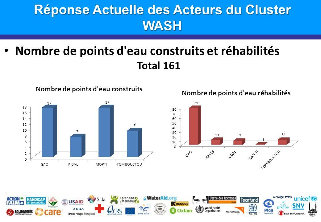 Groupe Pivot ADDA Introduction Réponse Actuelle des Acteurs du Cluster WASH Nombre de points d'eau construits et réhabilités Total 161
