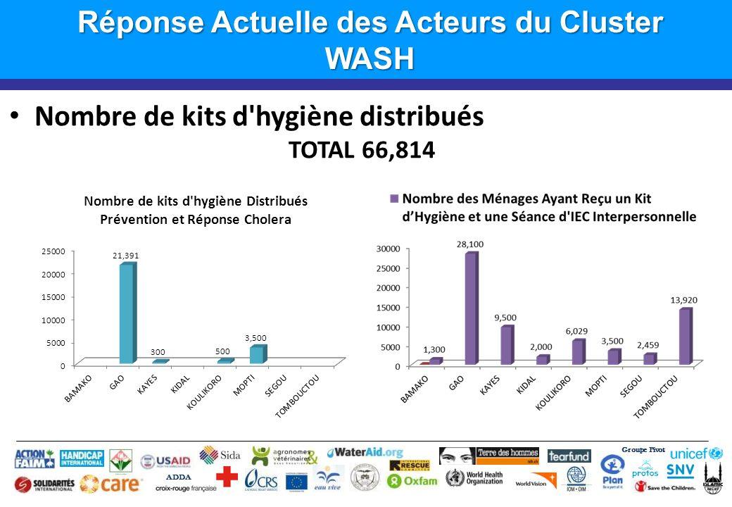 Groupe Pivot ADDA Introduction Réponse Actuelle des Acteurs du Cluster WASH Nombre de kits d'hygiène distribués TOTAL 66,814