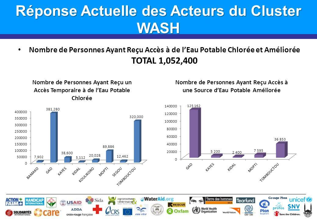 Groupe Pivot ADDA Réponse Actuelle des Acteurs du Cluster WASH Nombre de Personnes Ayant Reçu Accès à de lEau Potable Chlorée et Améliorée TOTAL 1,052