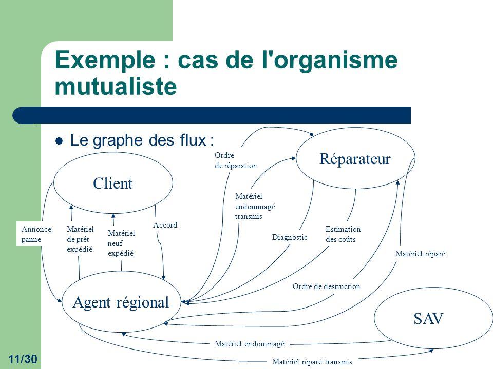 11/30 Exemple : cas de l'organisme mutualiste Le graphe des flux : ClientAgent régionalSAVRéparateur Annonce panne Matériel de prêt expédié Matériel n