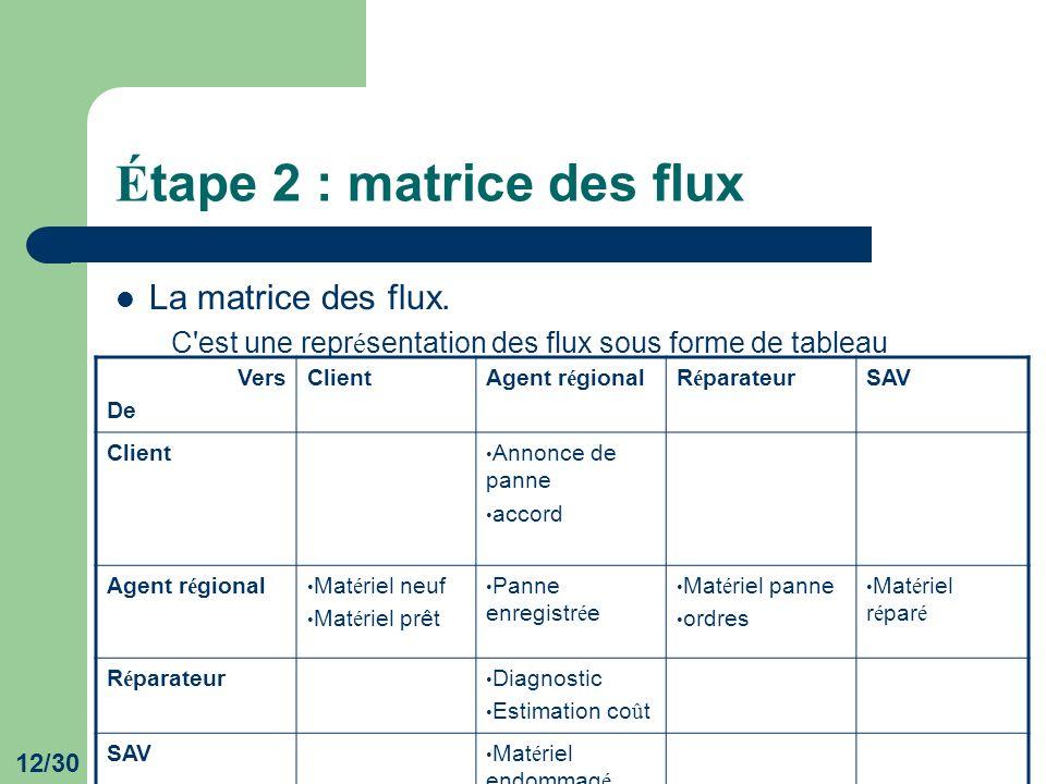 12/30 É tape 2 : matrice des flux La matrice des flux. C'est une repr é sentation des flux sous forme de tableau Vers De ClientAgent r é gionalR é par
