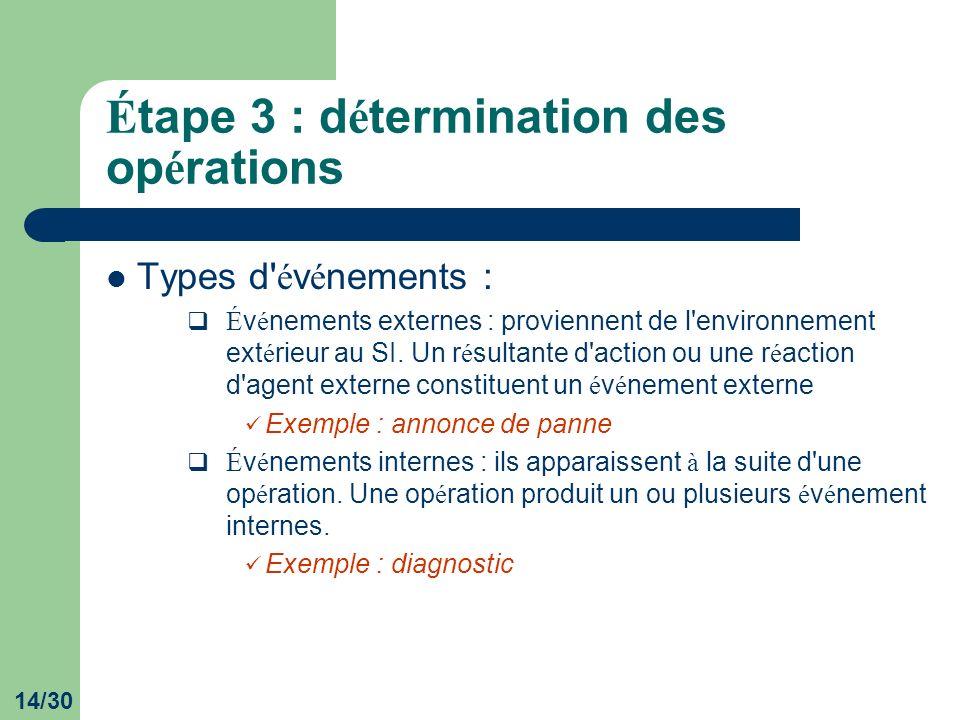 14/30 É tape 3 : d é termination des op é rations Types d' é v é nements : É v é nements externes : proviennent de l'environnement ext é rieur au SI.