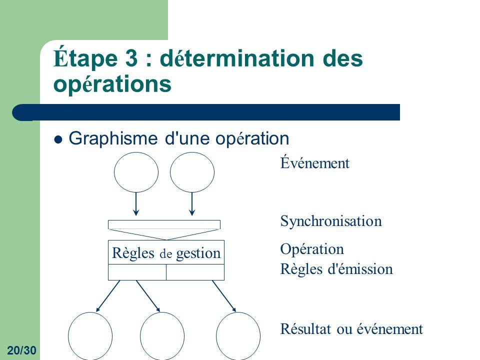 20/30 É tape 3 : d é termination des op é rations Graphisme d'une op é ration Règles de gestion Événement Opération Règles d'émission Résultat ou évén