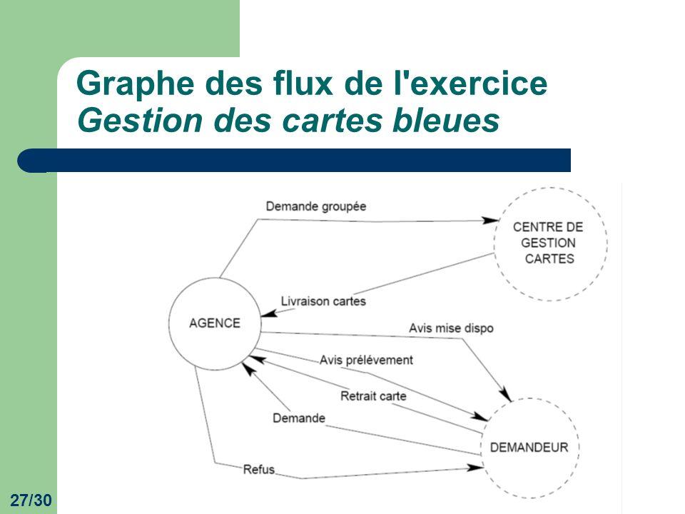 27/30 Graphe des flux de l'exercice Gestion des cartes bleues