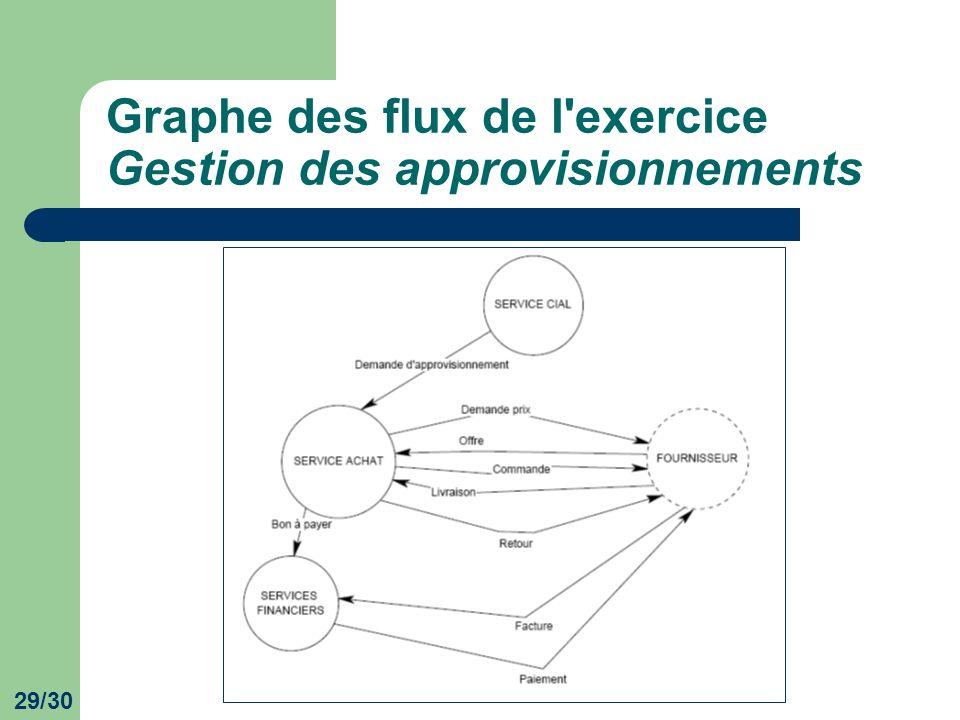 29/30 Graphe des flux de l'exercice Gestion des approvisionnements