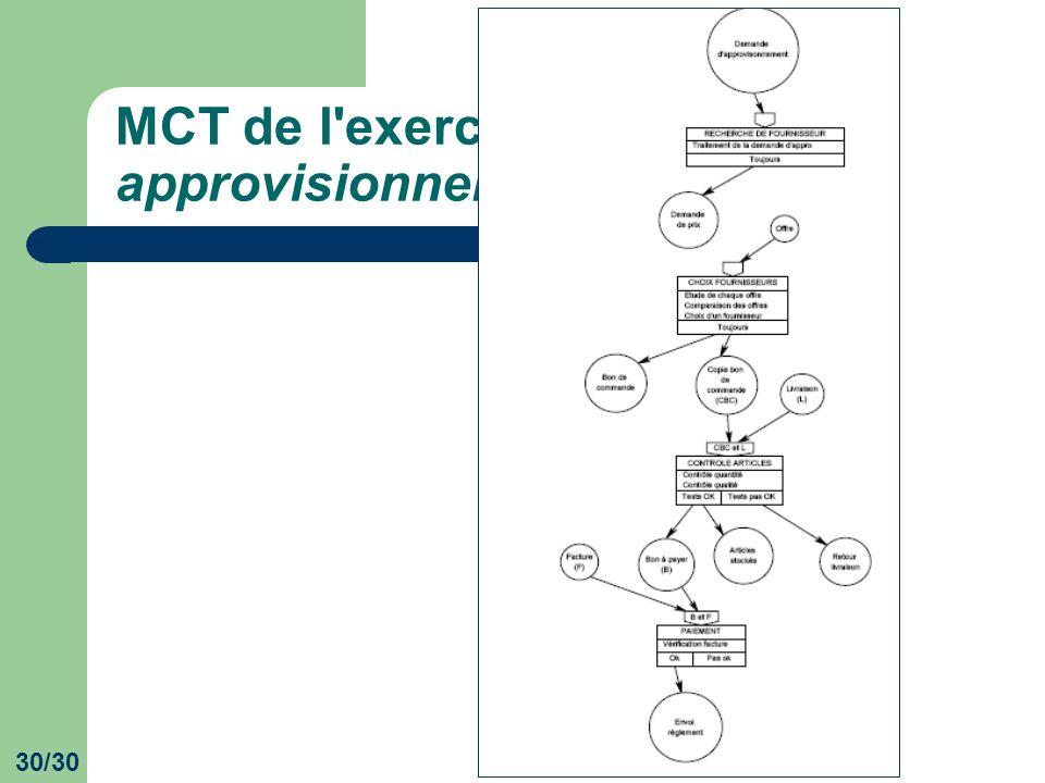 30/30 MCT de l'exercice Gestion des approvisionnements