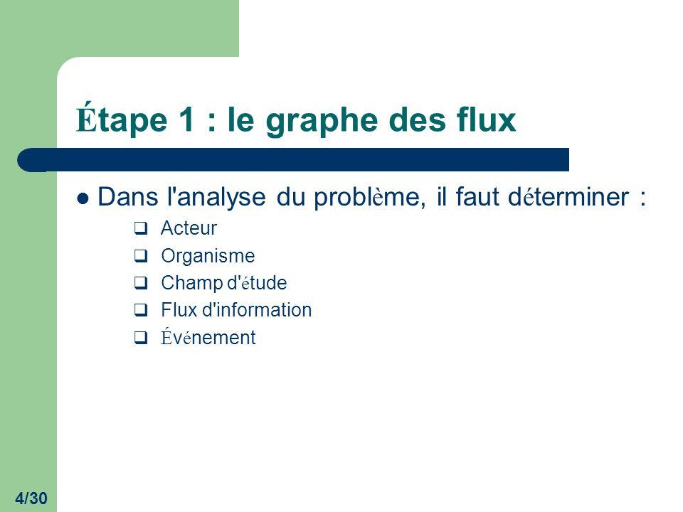 4/30 É tape 1 : le graphe des flux Dans l'analyse du probl è me, il faut d é terminer : Acteur Organisme Champ d' é tude Flux d'information É v é neme