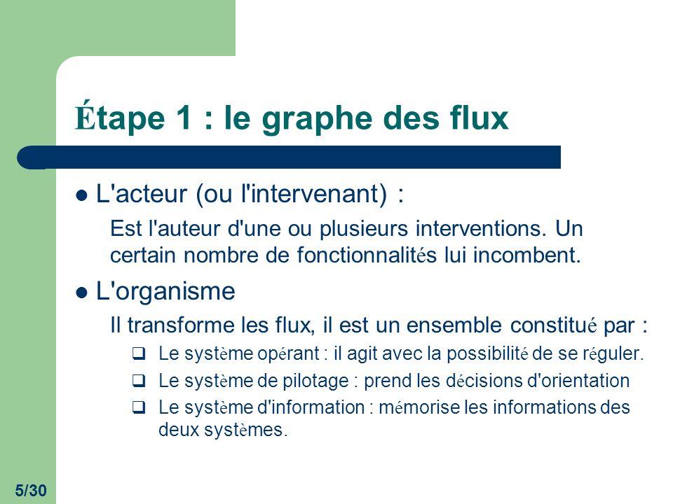 5/30 É tape 1 : le graphe des flux L'acteur (ou l'intervenant) : Est l'auteur d'une ou plusieurs interventions. Un certain nombre de fonctionnalit é s