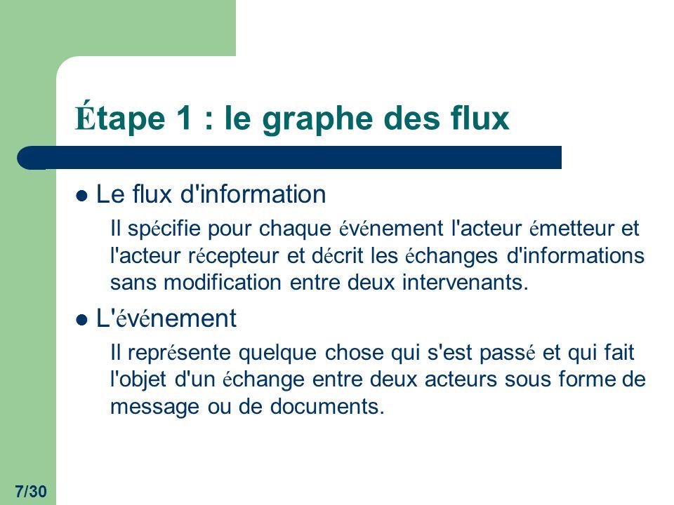 7/30 É tape 1 : le graphe des flux Le flux d'information Il sp é cifie pour chaque é v é nement l'acteur é metteur et l'acteur r é cepteur et d é crit