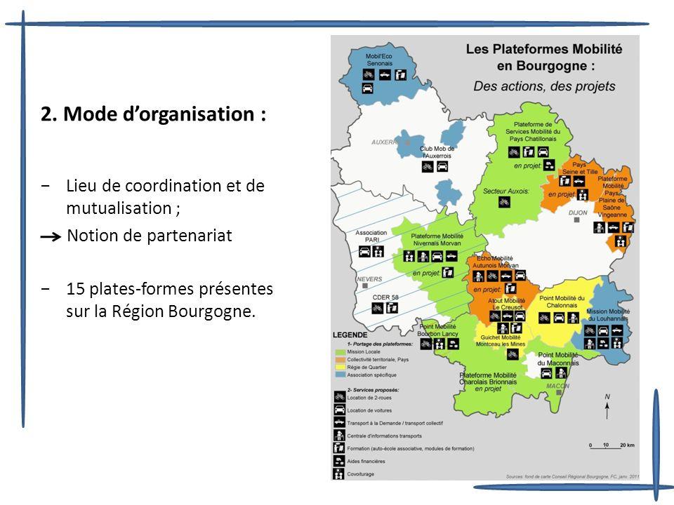 2. Mode dorganisation : Lieu de coordination et de mutualisation ; Notion de partenariat 15 plates-formes présentes sur la Région Bourgogne.