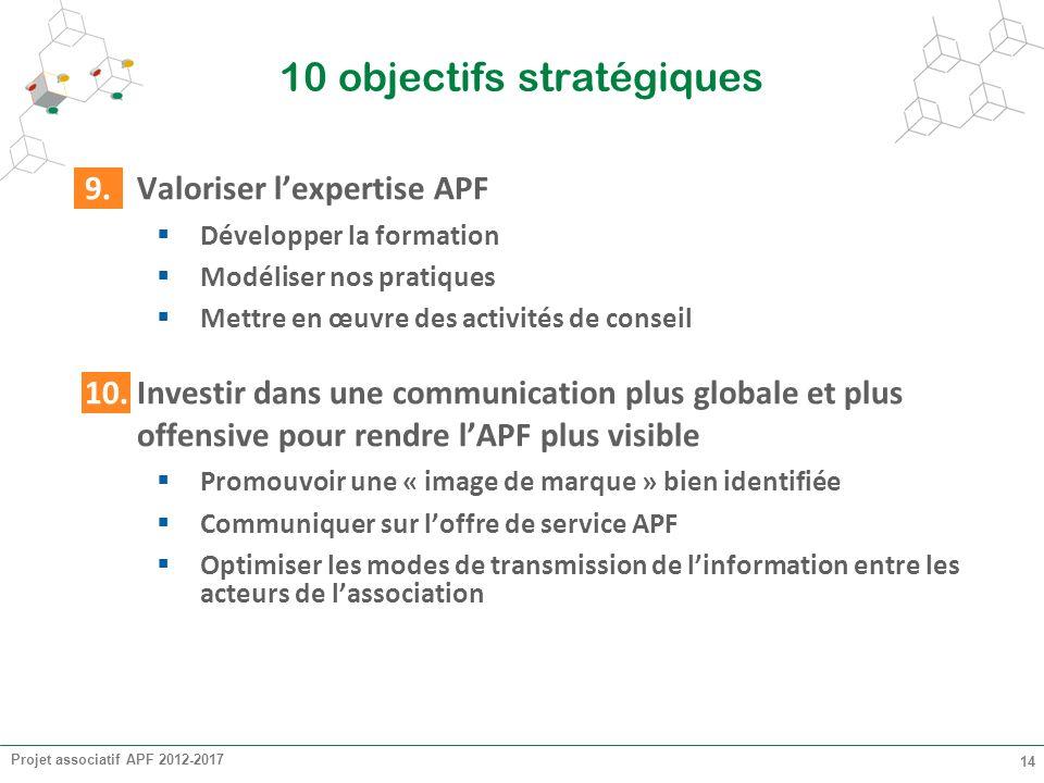 Projet associatif APF 2012-2017 14 10 objectifs stratégiques 9.Valoriser lexpertise APF Développer la formation Modéliser nos pratiques Mettre en œuvr