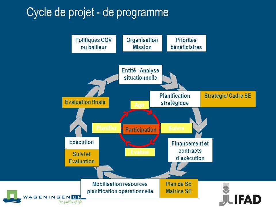 Cycle de projet - de programme Organisation Mission Financement et contracts dexécution Evaluation finale Politiques GOV ou bailleur Priorités bénéfic