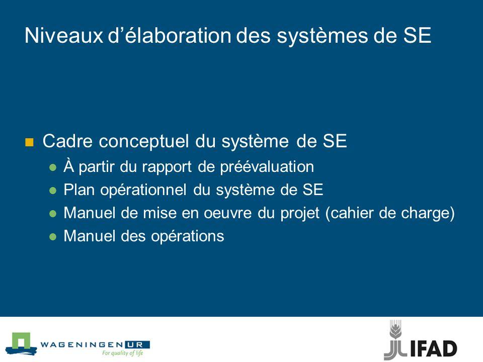 Niveaux délaboration des systèmes de SE Cadre conceptuel du système de SE À partir du rapport de préévaluation Plan opérationnel du système de SE Manu