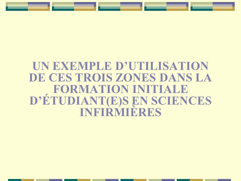 UN EXEMPLE DUTILISATION DE CES TROIS ZONES DANS LA FORMATION INITIALE DÉTUDIANT(E)S EN SCIENCES INFIRMIÈRES
