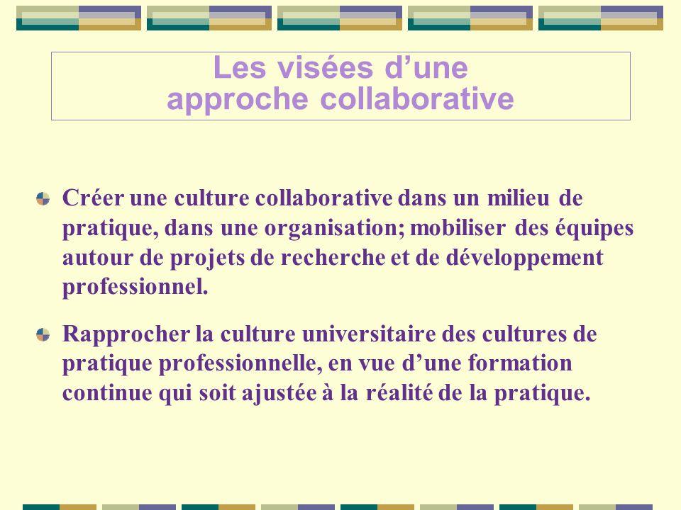 Les visées dune approche collaborative Créer une culture collaborative dans un milieu de pratique, dans une organisation; mobiliser des équipes autour de projets de recherche et de développement professionnel.