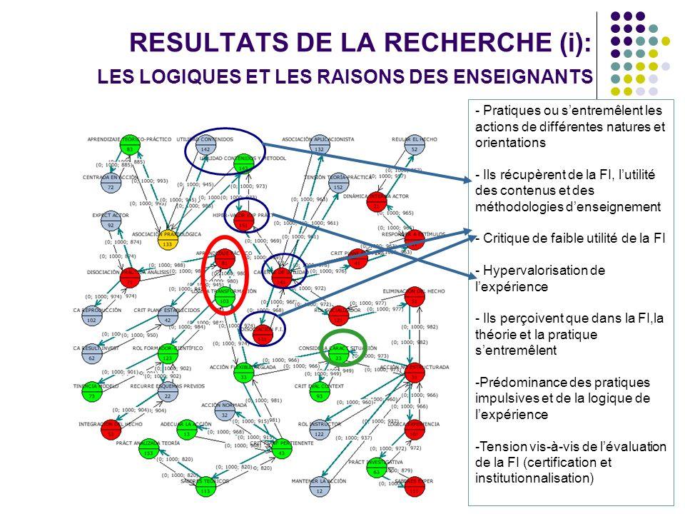 RESULTATS DE LA RECHERCHE (i): LES LOGIQUES ET LES RAISONS DES ENSEIGNANTS - Pratiques ou sentremêlent les actions de différentes natures et orientations - Ils récupèrent de la FI, lutilité des contenus et des méthodologies denseignement - Critique de faible utilité de la FI - Hypervalorisation de lexpérience - Ils perçoivent que dans la FI,la théorie et la pratique sentremêlent -Prédominance des pratiques impulsives et de la logique de lexpérience -Tension vis-à-vis de lévaluation de la FI (certification et institutionnalisation)