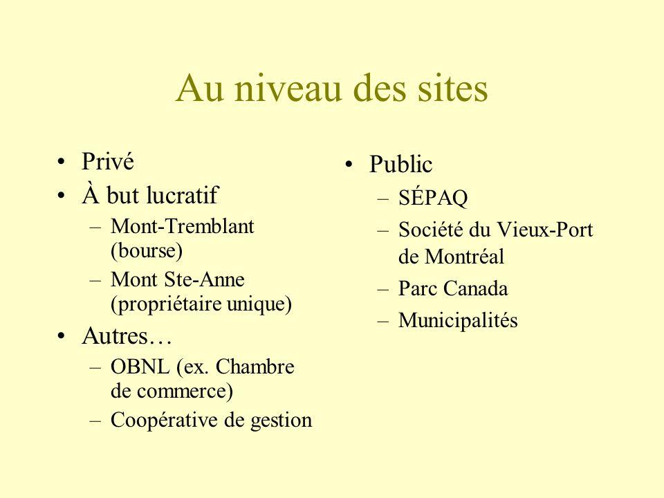 Au niveau des sites Privé À but lucratif –Mont-Tremblant (bourse) –Mont Ste-Anne (propriétaire unique) Autres… –OBNL (ex.