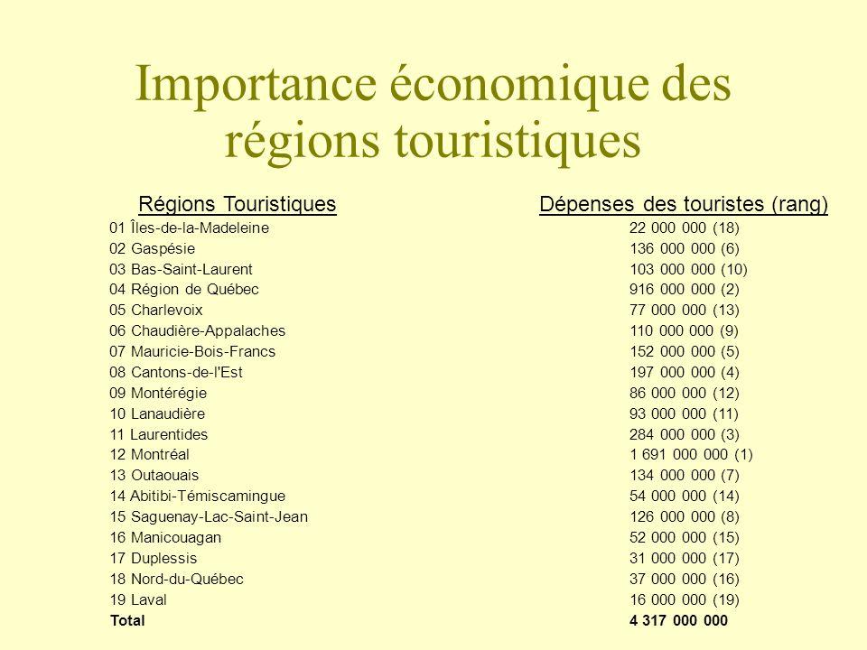 Importance économique des régions touristiques Régions Touristiques Dépenses des touristes (rang) 01 Îles-de-la-Madeleine22 000 000 (18) 02 Gaspésie136 000 000 (6) 03 Bas-Saint-Laurent103 000 000 (10) 04 Région de Québec916 000 000 (2) 05 Charlevoix77 000 000 (13) 06 Chaudière-Appalaches110 000 000 (9) 07 Mauricie-Bois-Francs152 000 000 (5) 08 Cantons-de-l Est197 000 000 (4) 09 Montérégie86 000 000 (12) 10 Lanaudière93 000 000 (11) 11 Laurentides284 000 000 (3) 12 Montréal1 691 000 000 (1) 13 Outaouais134 000 000 (7) 14 Abitibi-Témiscamingue54 000 000 (14) 15 Saguenay-Lac-Saint-Jean126 000 000 (8) 16 Manicouagan52 000 000 (15) 17 Duplessis31 000 000 (17) 18 Nord-du-Québec37 000 000 (16) 19 Laval16 000 000 (19) Total4 317 000 000