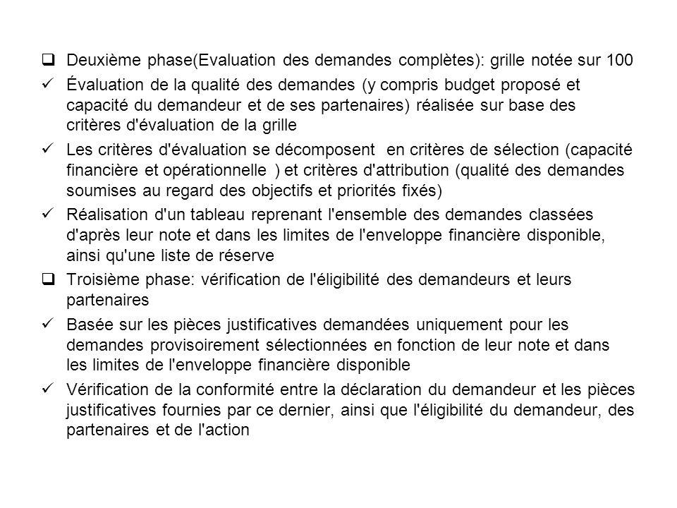 Deuxième phase(Evaluation des demandes complètes): grille notée sur 100 Évaluation de la qualité des demandes (y compris budget proposé et capacité du