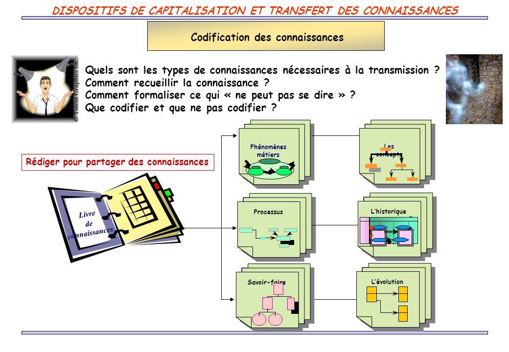 Quels sont les types de connaissances nécessaires à la transmission ? Comment recueillir la connaissance ? Comment formaliser ce qui « ne peut pas se