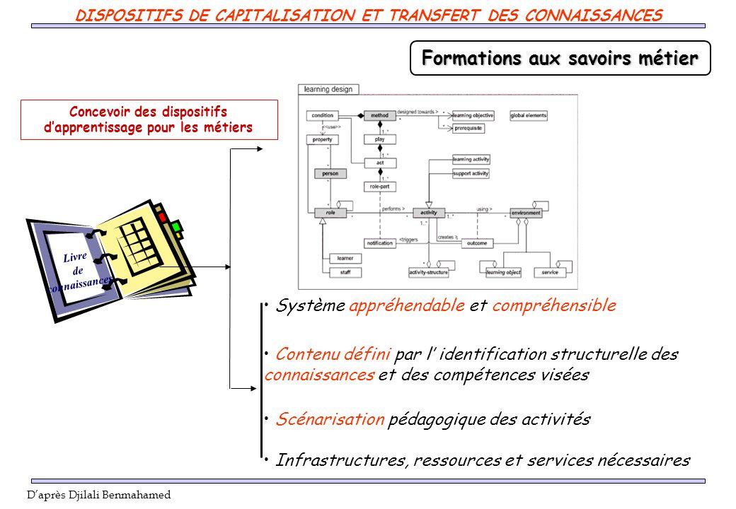 Livre de connaissances Formations aux savoirs métier Système appréhendable et compréhensible Contenu défini par l identification structurelle des conn