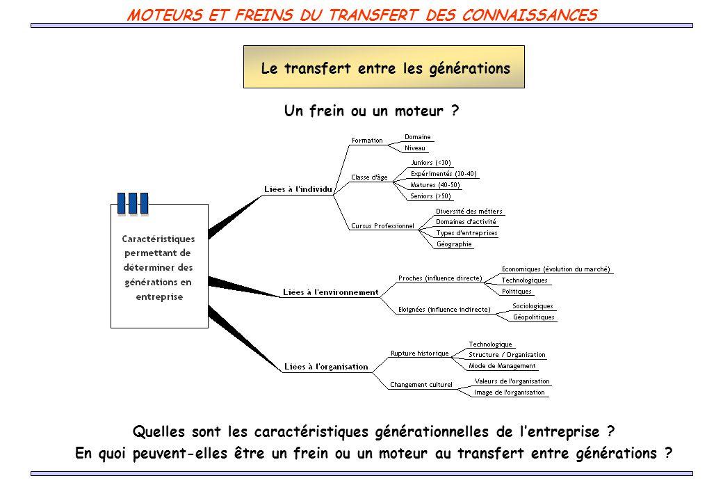 MOTEURS ET FREINS DU TRANSFERT DES CONNAISSANCES Le transfert entre les générations Un frein ou un moteur ? Quelles sont les caractéristiques générati