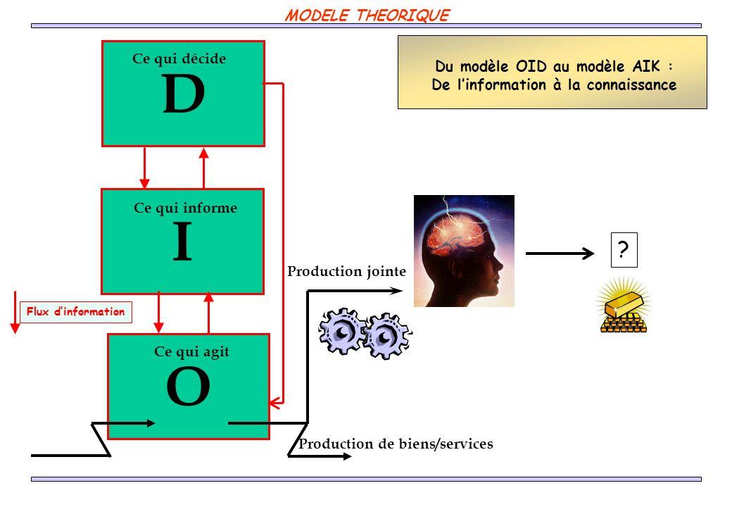 Du modèle OID au modèle AIK : De linformation à la connaissance I O D Production de biens/services Flux dinformation Ce qui décide Ce qui agit Ce qui informe .