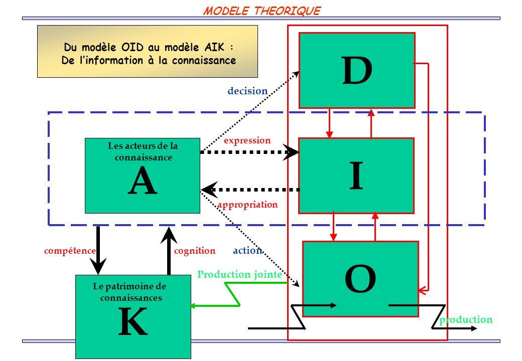 K compétencecognition I O D production decision action A expression appropriation Du modèle OID au modèle AIK : De linformation à la connaissance Les