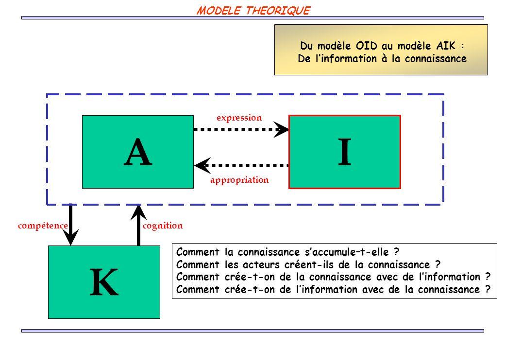 K compétence cognition A expression appropriation I Du modèle OID au modèle AIK : De linformation à la connaissance Comment la connaissance saccumule–