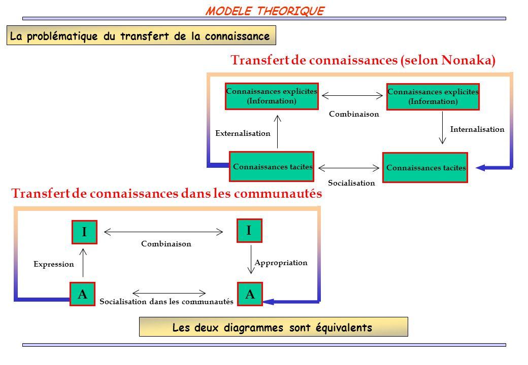 Transfert de connaissances (selon Nonaka) Transfert de connaissances dans les communautés Connaissances explicites (Information) Externalisation Inter