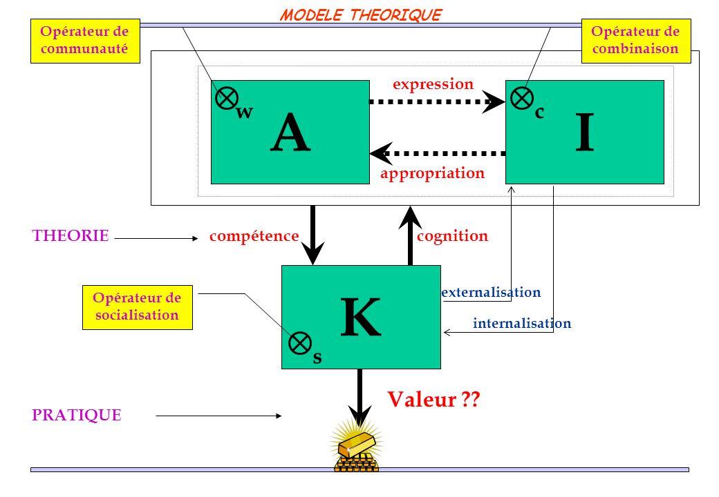 A K I compétencecognition expression appropriation Valeur ?? wcs externalisation internalisation Opérateur de combinaison Opérateur de socialisation O