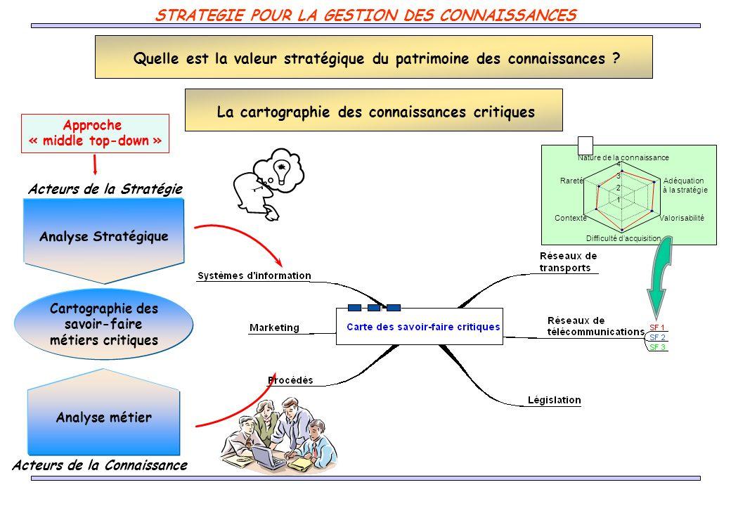 Savoirs à acquérir (recrutement, formation …) Savoirs à surveiller (IE, veille …) Savoirs à créer (innovation, R&D …) Savoirs à partager (travail collaboratif, Communautés …) Savoirs à transférer (Capitalisation et transfert) Eléments pour un plan daction STRATEGIE POUR LA GESTION DES CONNAISSANCES