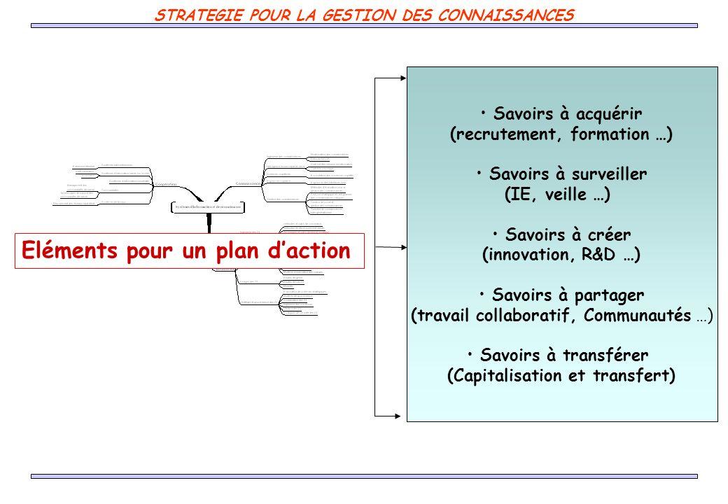 Savoirs à acquérir (recrutement, formation …) Savoirs à surveiller (IE, veille …) Savoirs à créer (innovation, R&D …) Savoirs à partager (travail coll
