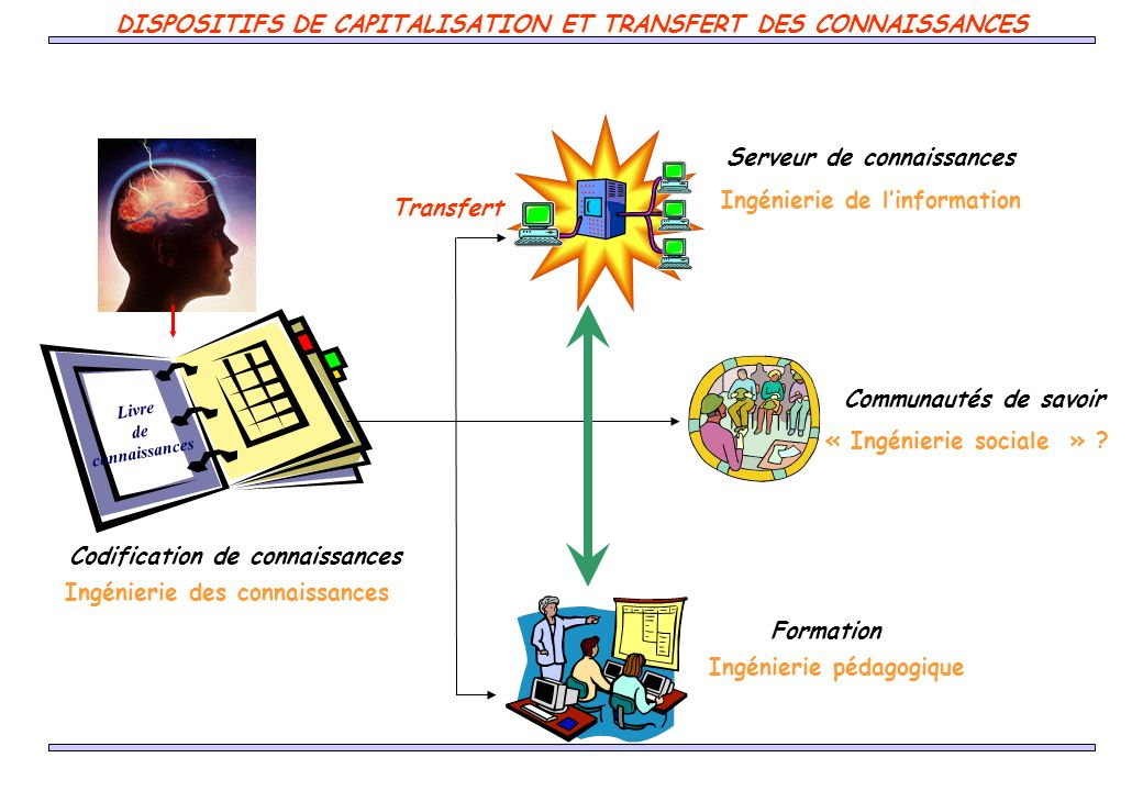 Livre de connaissances Formation Serveur de connaissances Ingénierie des connaissances Ingénierie pédagogique Ingénierie de linformation Communautés de savoir « Ingénierie sociale » .