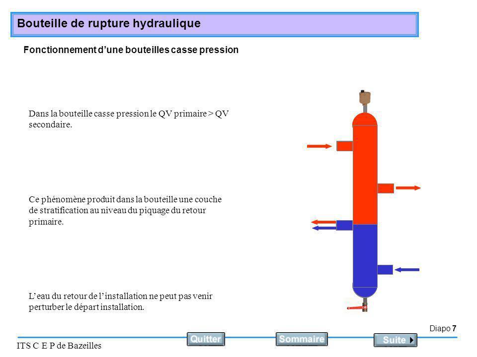 Diapo 8 ITS C E P de Bazeilles Bouteille de rupture hydraulique Fonctionnement dune bouteilles de mélange Dans la bouteille de mélange le QV primaire < QV secondaire.