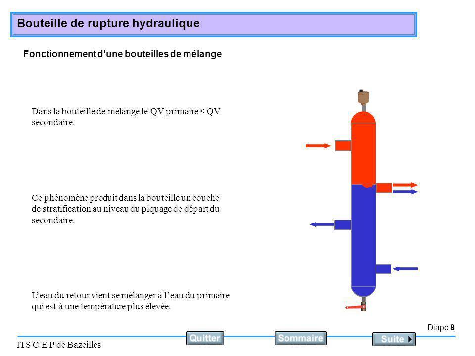 Diapo 8 ITS C E P de Bazeilles Bouteille de rupture hydraulique Fonctionnement dune bouteilles de mélange Dans la bouteille de mélange le QV primaire