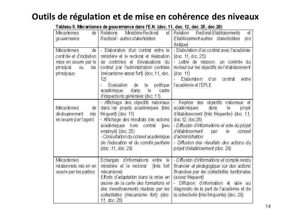 Outils de régulation et de mise en cohérence des niveaux 14