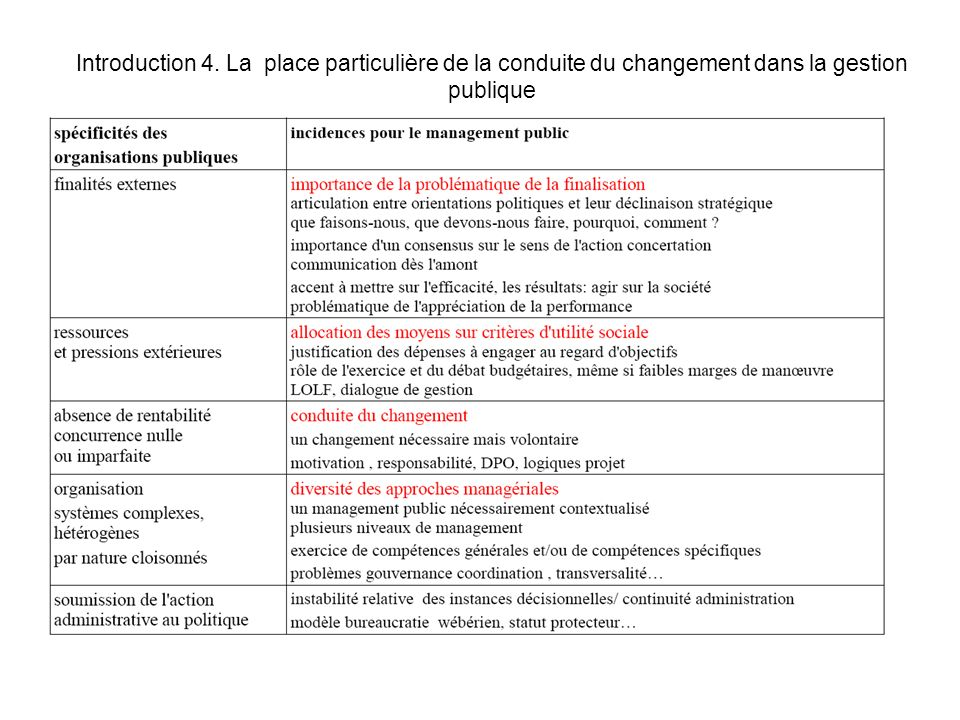 Introduction 4. La place particulière de la conduite du changement dans la gestion publique