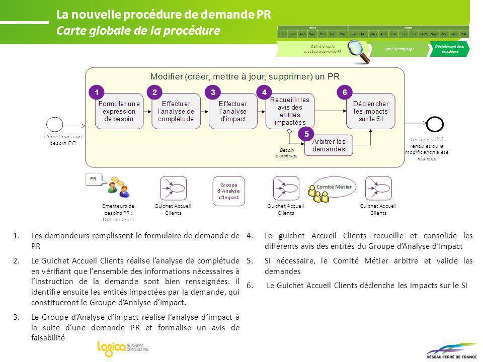 1.Les demandeurs remplissent le formulaire de demande de PR 2.Le Guichet Accueil Clients réalise lanalyse de complétude en vérifiant que lensemble des
