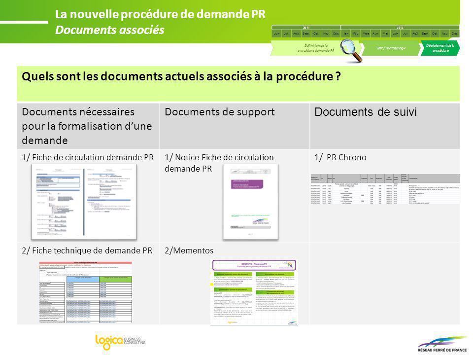 Quels sont les documents actuels associés à la procédure ? Documents nécessaires pour la formalisation dune demande Documents de support Documents de