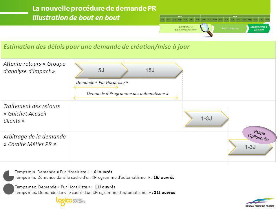 Estimation des délais pour une demande de création/mise à jour Attente retours « Groupe danalyse dimpact » Traitement des retours « Guichet Accueil Cl