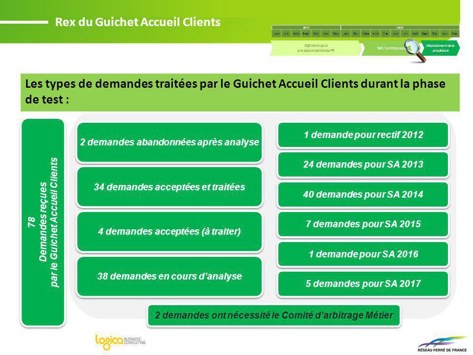 Les types de demandes traitées par le Guichet Accueil Clients durant la phase de test : Rex du Guichet Accueil Clients 2 demandes abandonnées après an