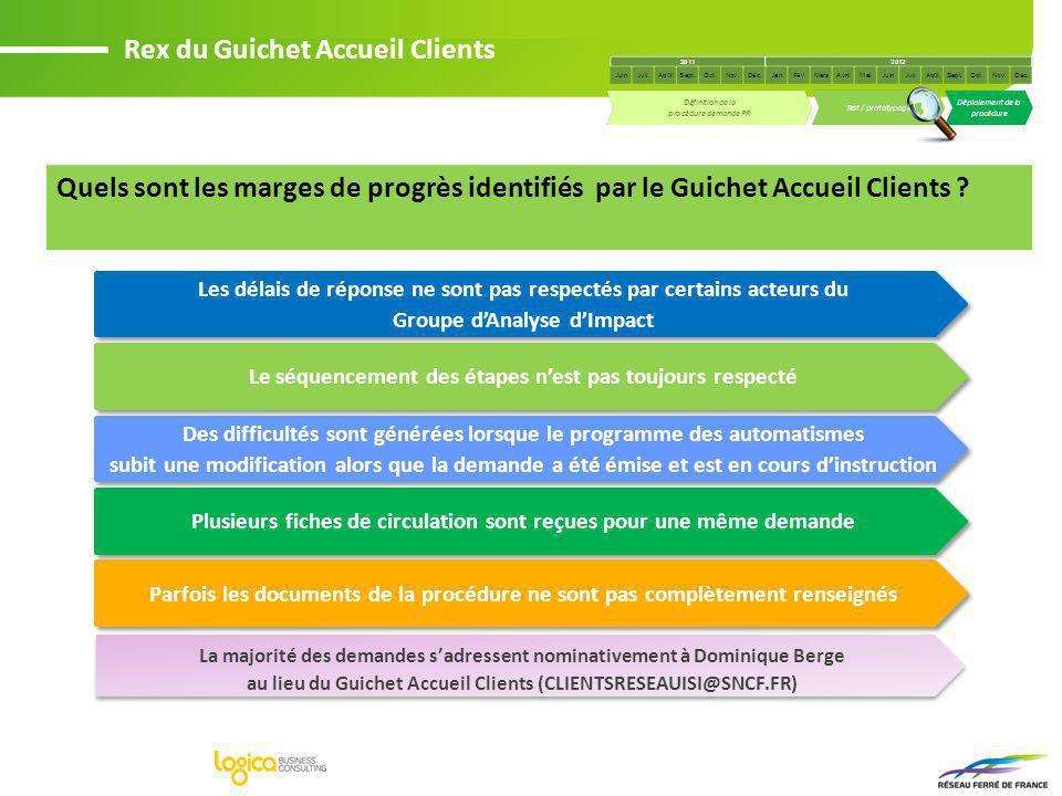 Quels sont les marges de progrès identifiés par le Guichet Accueil Clients ? Les délais de réponse ne sont pas respectés par certains acteurs du Group