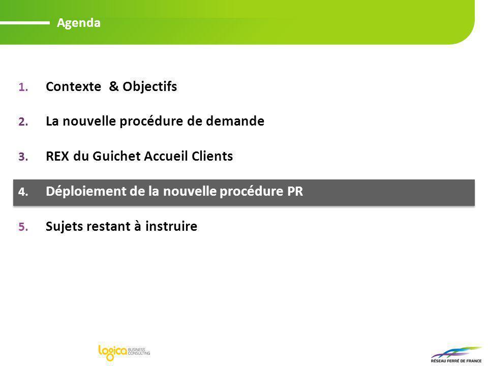 Agenda 1. Contexte & Objectifs 2. La nouvelle procédure de demande PR 3. REX du Guichet Accueil Clients 4. Déploiement de la nouvelle procédure PR 5.
